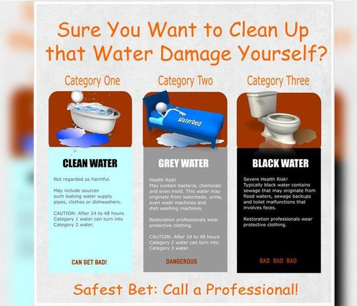 Water Damage Water Categories