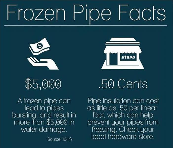 Water Damage Preventing Frozen Pipes in the Dearborn Area